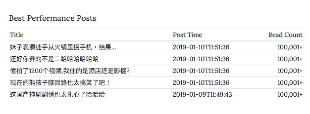 Profile Best performance post API