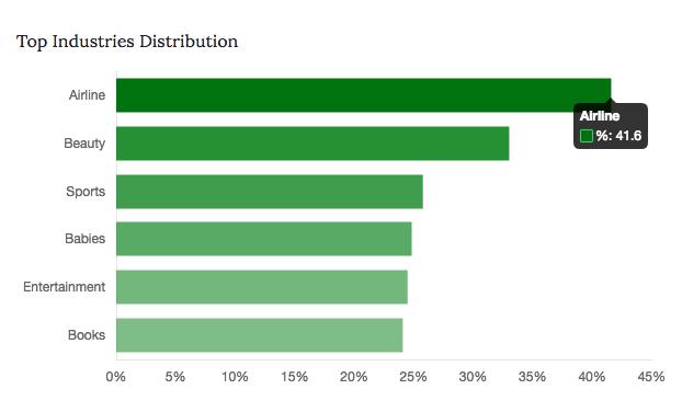 Profile Industry Distribution API